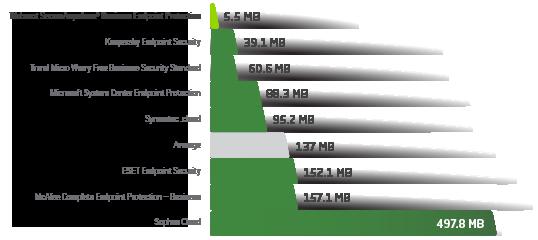 Laveste forbrug af RAM